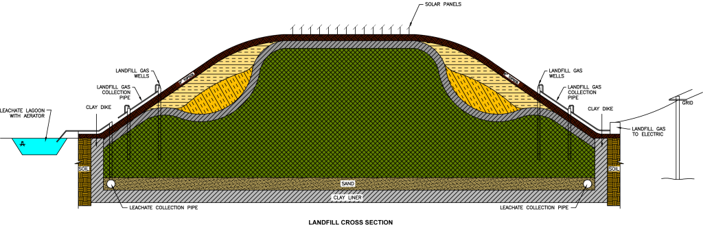 Landfill-Cross-Section